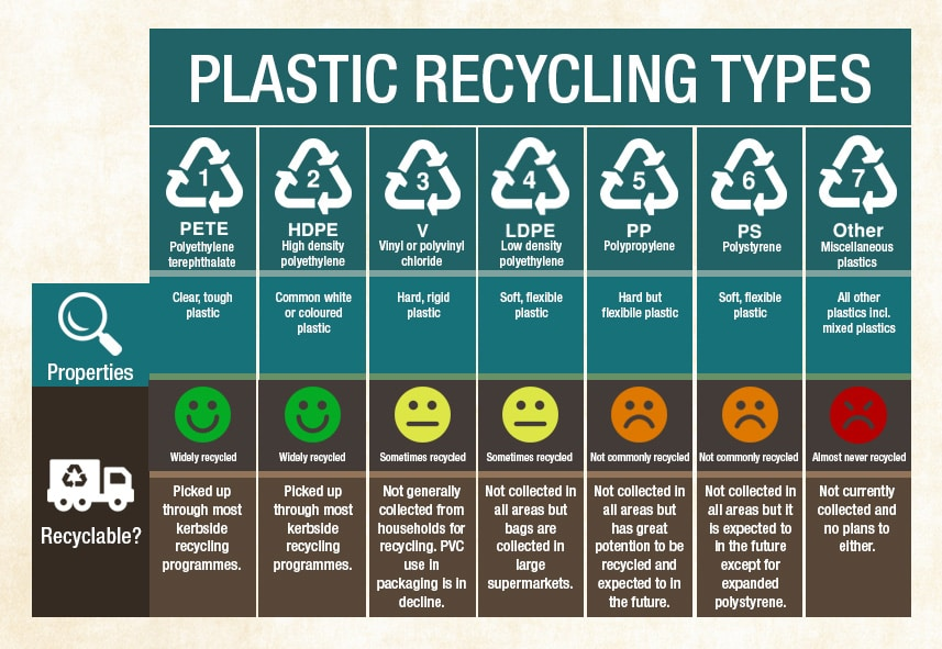 Skincare Plastic Types Recycling Table